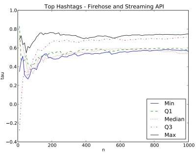 streaming api vs firehose