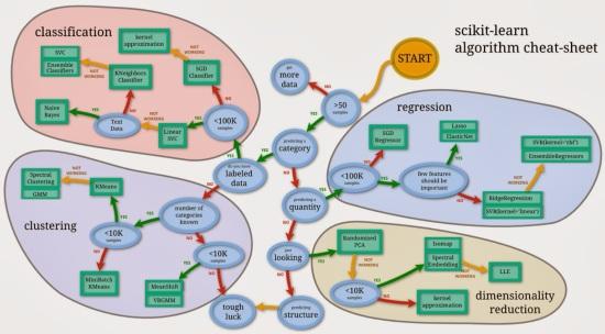 scikit-learn: Flow chart
