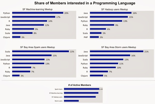 Popular programming languages for select Meetups