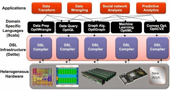 Delite DSLs