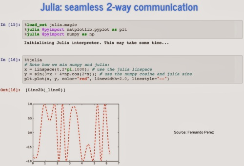 Julia, Python, and IPython
