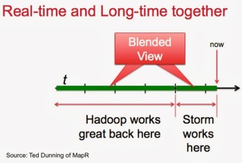 Real-time and Longtime