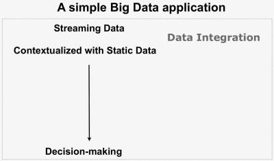 Data Fusion: Big Data applications