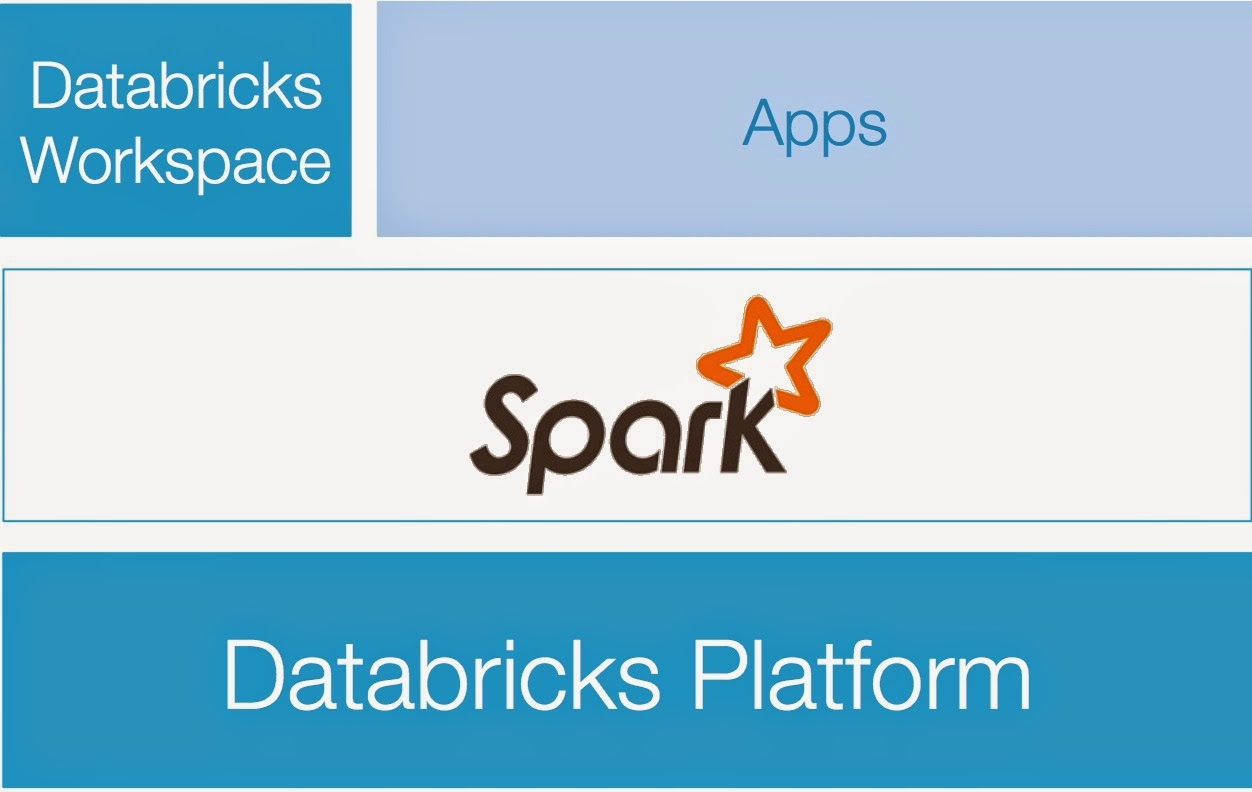 Databricks Cloud makes it easier to build Data Products
