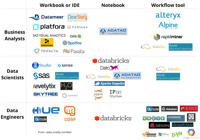Landscape of tools for managing data projects
