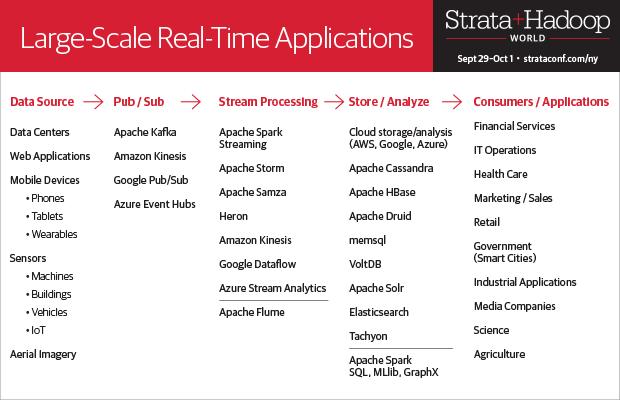 Real-time Summit at Strata NYC 2015