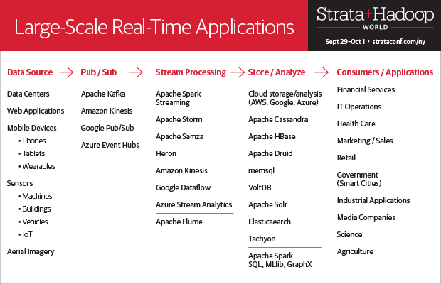 Real-time Summit at Strata NYC 2015